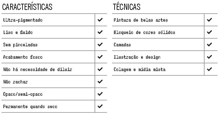 Tabela Características Liquitex Acrilico Guache